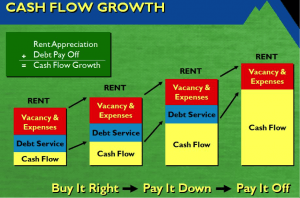 Cash Flow Growth Blue O